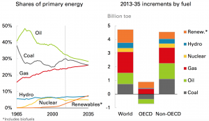 Source: BP Energy Review 2016