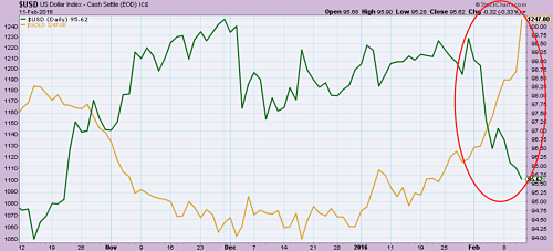 US Dollar (in green) decline in February boost gold prices