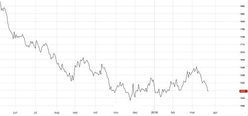 3-month London Metal Exchange aluminum price. Source: Fastmarkets.com