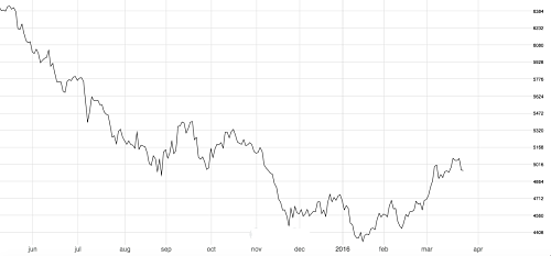 3-month London Metal Exchange copper price. Source: Fastmarkets.com