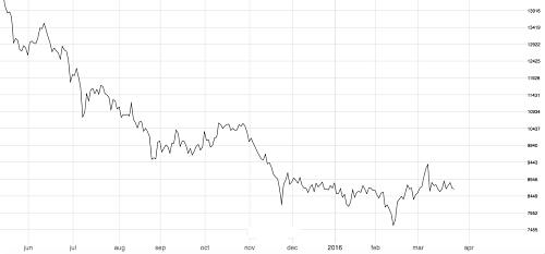 3-month London Metal Exchange nickel price. Source: Fastmarkets.com
