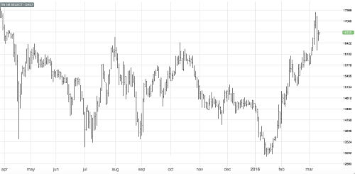 3M LME Tin price - source: fast markets.com