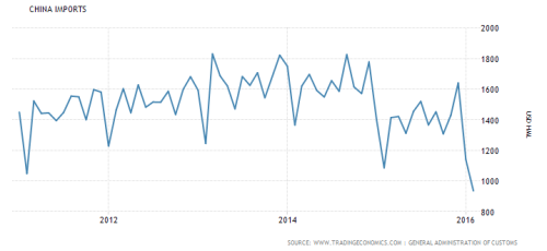 Chinese February imports hit a new 6 year low