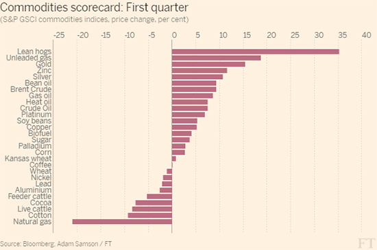 FT_Commodities_scorecard_First_quarter-bar_chart_550_032816