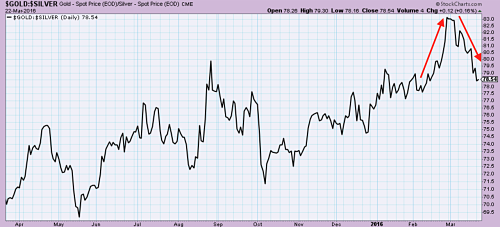 Gold-Silver ratio peaks in March amid global markets and industrial metals recovery