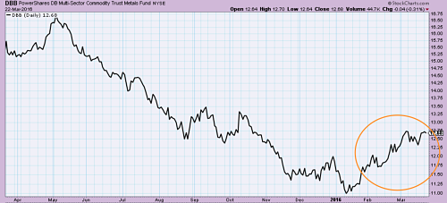 Industrial metals ETF (DBB) rising