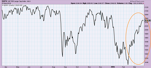 S&P 500 index bouncing off lows since February