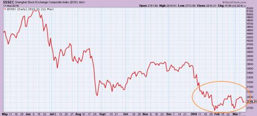 Shanghai stock market composite index