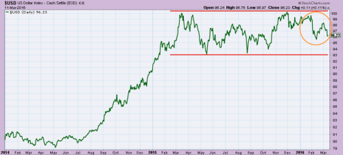 US dollar index moving sideways for over a year