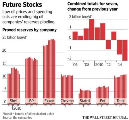 WSJ_oil_prices