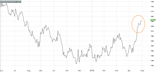 Aluminum hits 9-month high