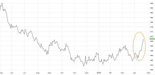 Aluminum price hits 9-month high
