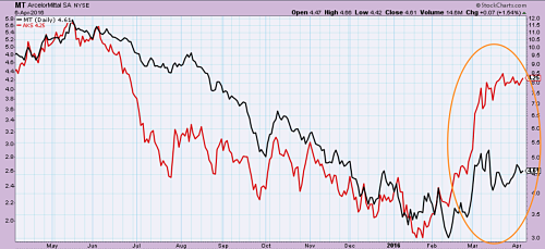 ArcelorMittal (in black) laggin US Steel Corp (in red)