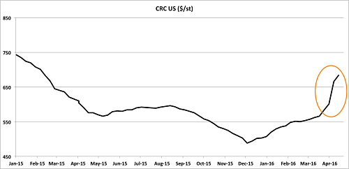 CRC steel hits 13-month high