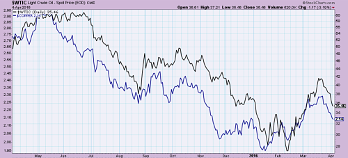 Crude oil (in black) versus copper (in blue) 1 year out