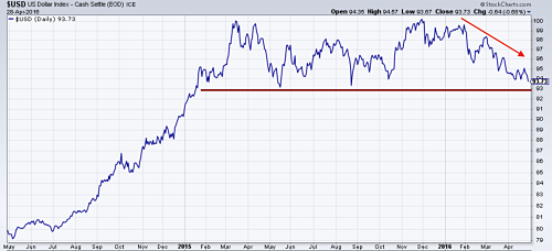 Dollar index falling and testing support levels