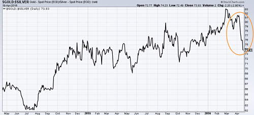 Gold to silver ratio falls