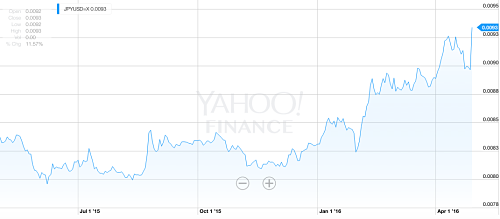 Japanese Yen appreciates against the dollar
