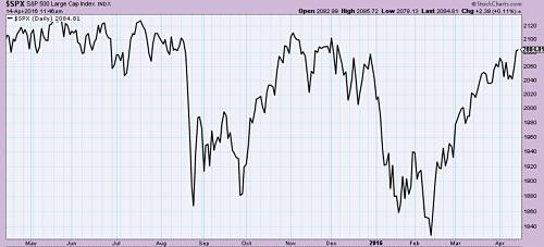 S&P 500 rising non-stop. Will it overcome last year's levels?