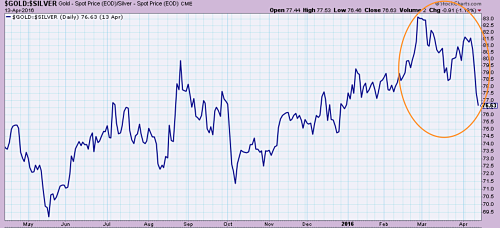 The gold-to-silver ratio falling since March amid global stock market and industrial metals recovery