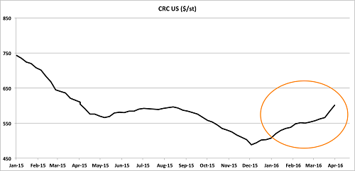 U.S. CRC hits one-year high. Source: MetalMiner index