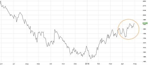 Zinc hits 9-month high