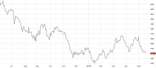 3M LME Copper hits 2-month low