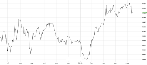 3M LME Tin trading flat after a big rally in Q1