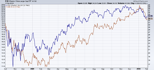 Base metals ETF (in brown) rising with China stock market ETF (in blue)