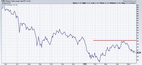 China stock market ETF weakening since April