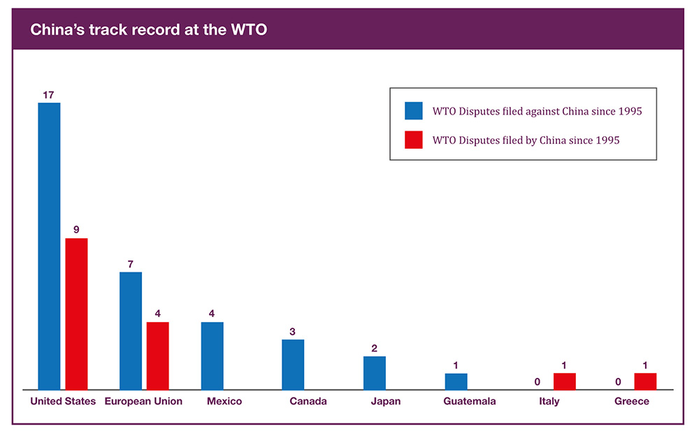china WTO disputes red blue bar chart