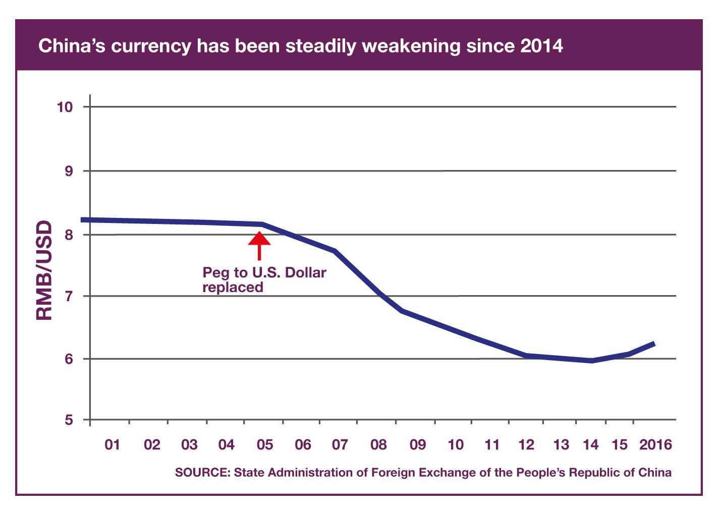 china rmb to usd chart
