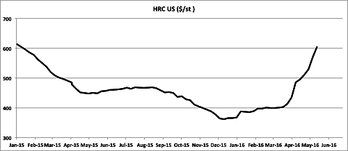Domestic HRC prices continue to surge