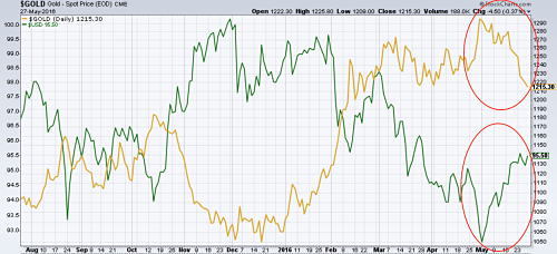 Gold (in yellow) weakens in May as US dollar index (in green) rises