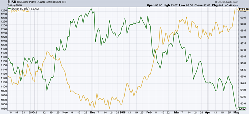 Gold prices (in yellow) rise as dollar index (in green) falls