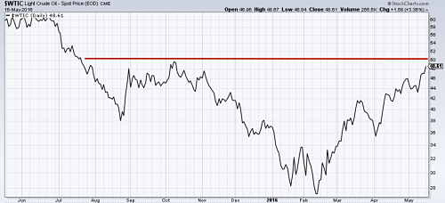 Oil prices acting strong although they could meet resistance near $50