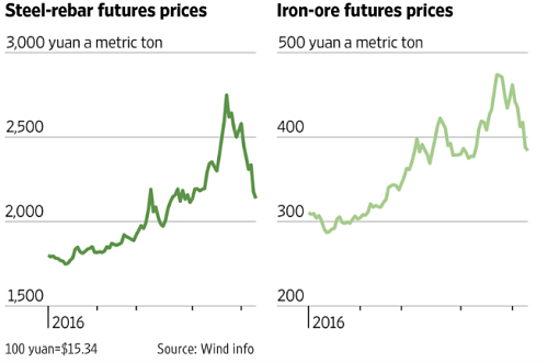 Steel-rebar and iron ore prices year to date