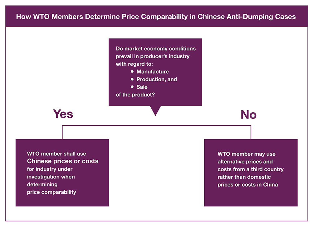 WTO china price comparability purple flowchart