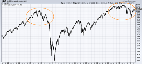 NYSE Composite Index acting like in 2007's top. Source: @StockCharts.com