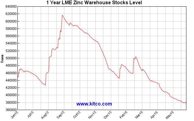 1 year LME Stocks levels. Source: kitcometals.com