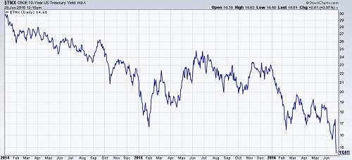 10-Year U.S. Treasury yield hits a 4-year low. Source: @Stockcharts.com.