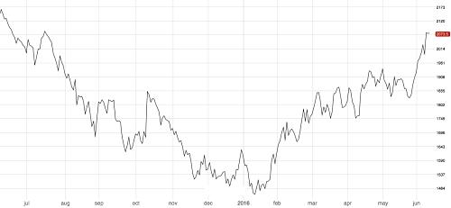 3M Zinc climbs above $2000