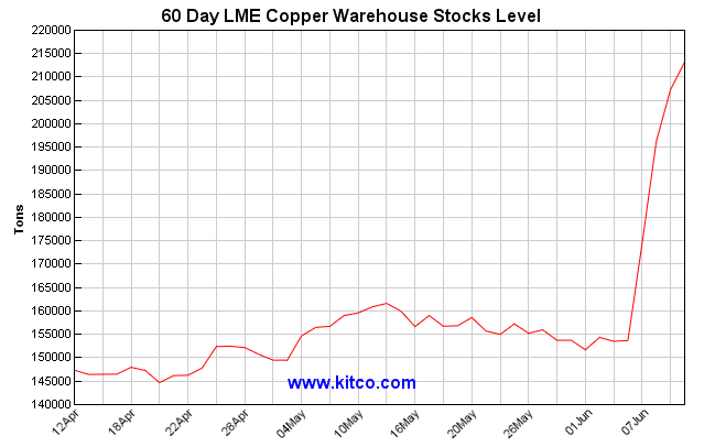 60 Day LME Copper Warehouse stocks levels. Source: Kitcometals