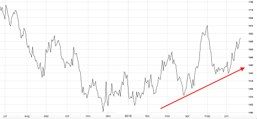 Aluminum hits 1-month high. Source: MetalMiner analysis of fastmarkets data