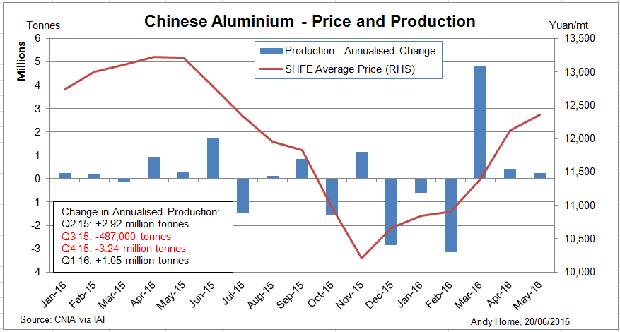 price change of aluminium The prices of individual metals, like prices for any commodity, are essentially determined by supply and demand however, to assume that information on supply (production and inventories) and demand (consumption) is readily available, accurate and transparent, would be a big mistake, regardless of the type of metal.