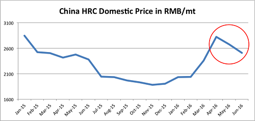 China HRC falls since April. Source: MetalMiner Index