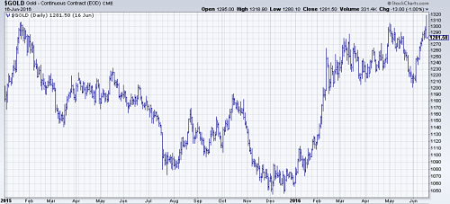Gold hits new highs on falling bond yields and economic fears. Source: Stockcharts.com