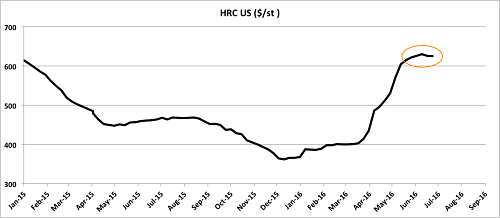 US HRC prices flatten. Source: MetalMiner Index