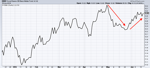Industrial Metals ETF pulls back in May and recovers in June