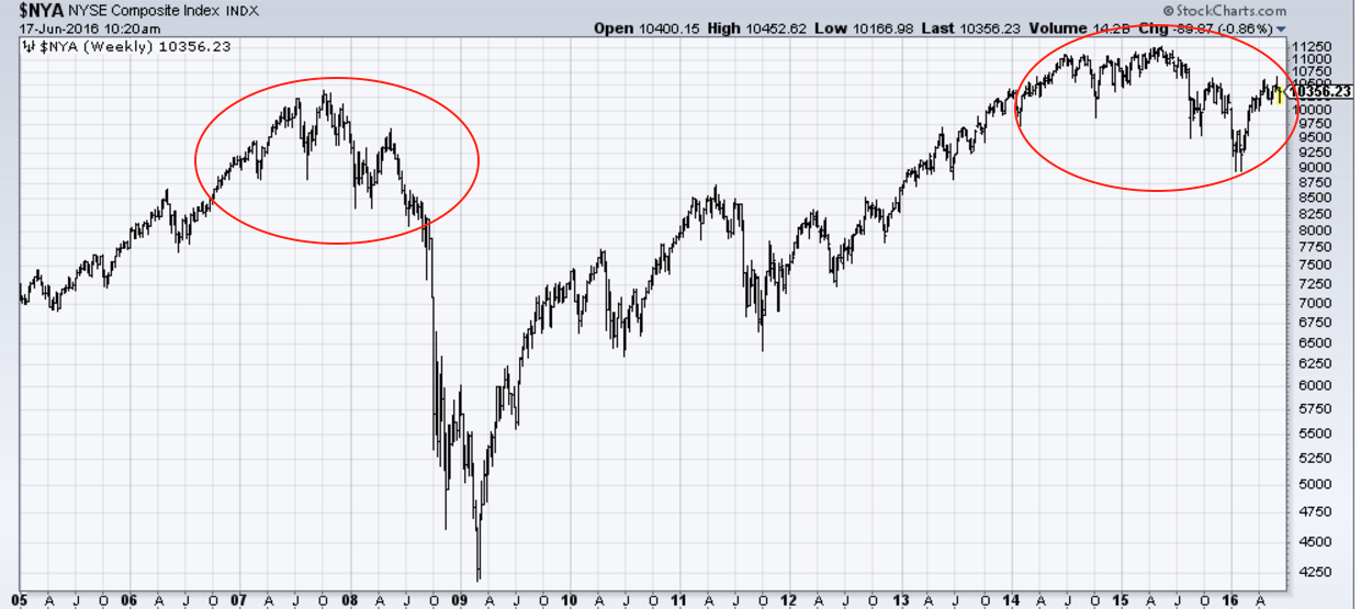 NYSE Composite Index acting like 2007's top. Source: MetalMiner analysis of @StockCharts.com data.